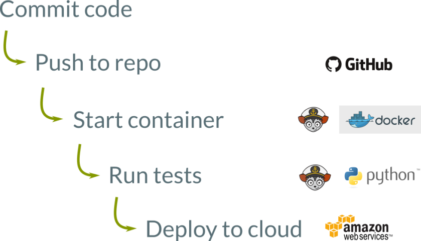 cloud_deployment_all